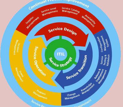 infografia itil